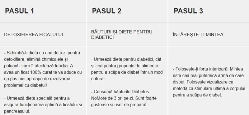 Diabetes NoMore Pasi