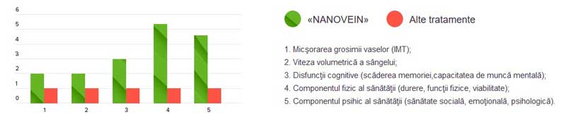 nanovein-beneficii